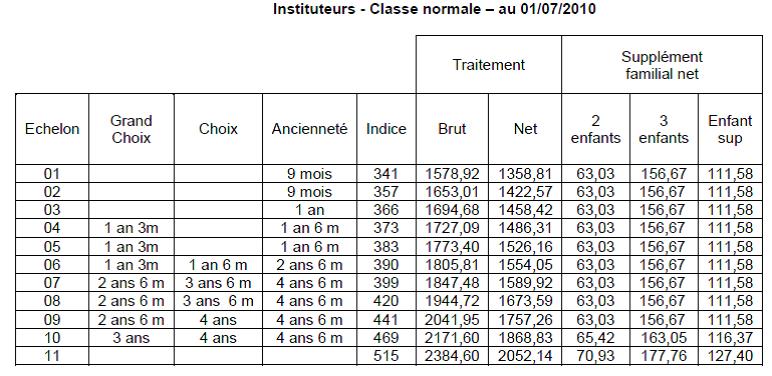 Promotions d chelons 2014 mode d emploi sud ducation 93 - Grille salaire professeur certifie ...